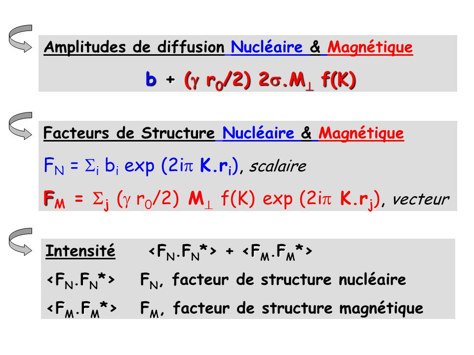 FN = i bi exp (2ip K.ri), scalaire