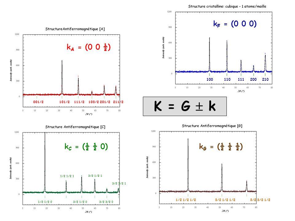 K = G  k kF = (0 0 0) kA = (0 0 ½) kC = (½ ½ 0) kG = (½ ½ ½) 100 200