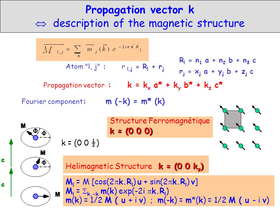 Propagation vector k  description of the magnetic structure