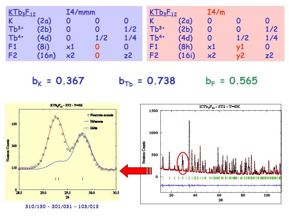 bK = 0.367 bTb = 0.738 bF = 0.565 KTb3F12 I4/mmm K (2a) 0 0 0