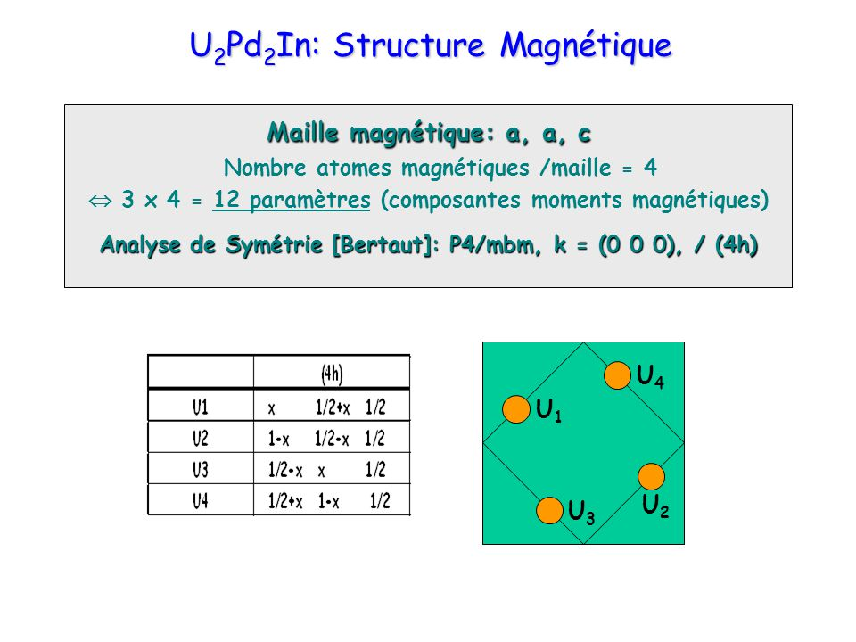 U2Pd2In: Structure Magnétique