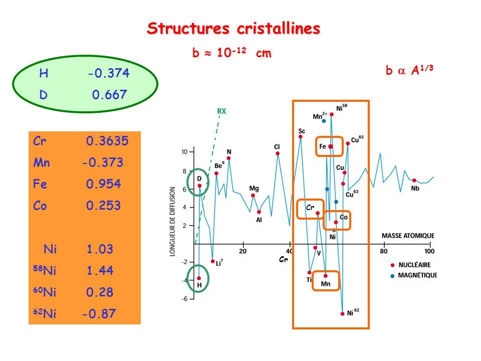 Structures cristallines