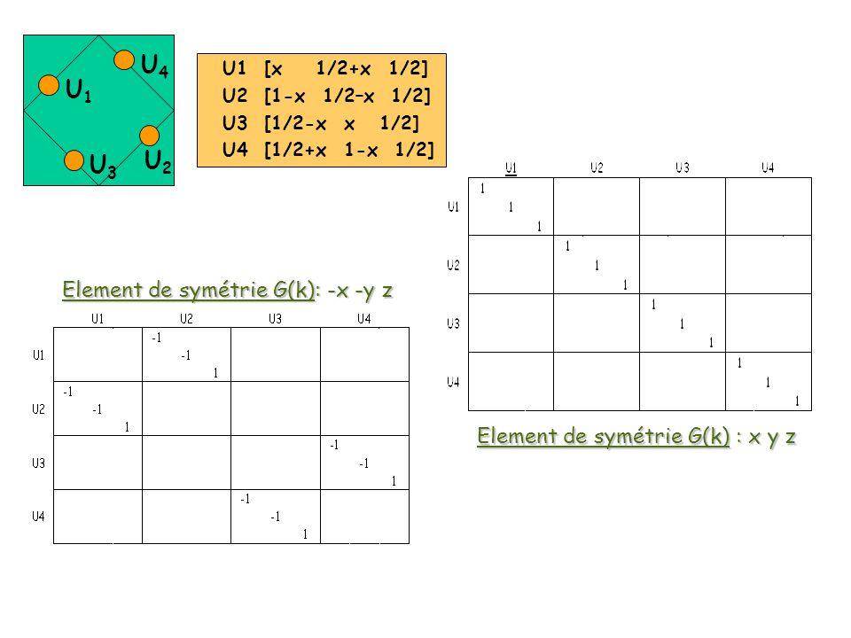 Element de symétrie G(k) : x y z