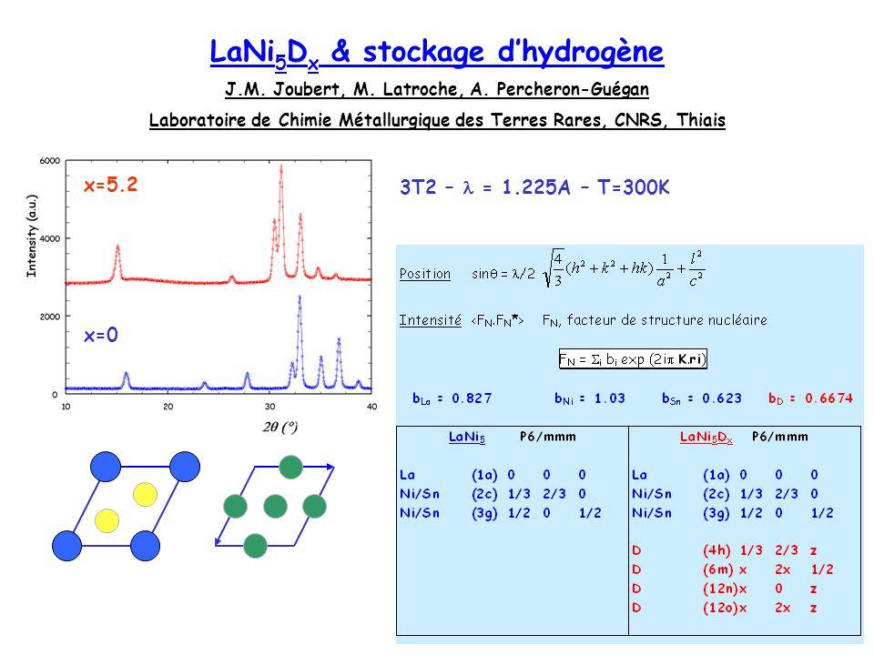 LaNi5Dx & stockage d'hydrogène