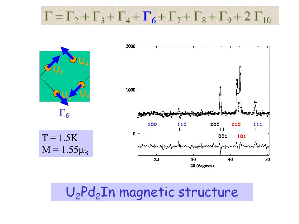 U2Pd2In magnetic structure