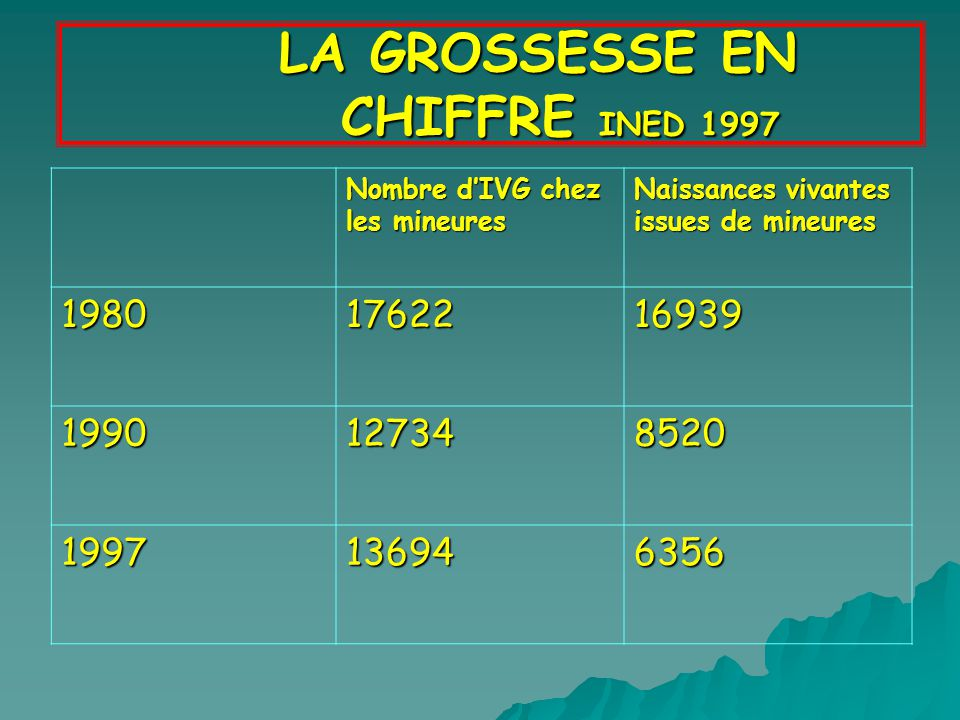 LA GROSSESSE EN CHIFFRE INED 1997