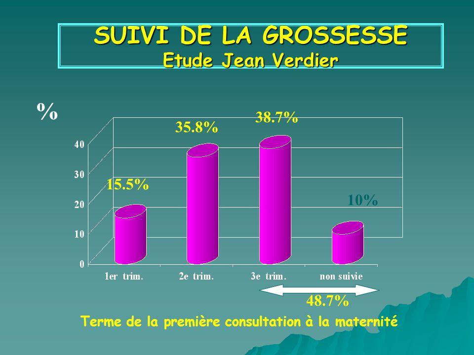 SUIVI DE LA GROSSESSE Etude Jean Verdier