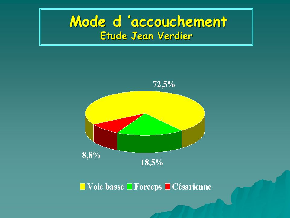 Mode d 'accouchement Etude Jean Verdier