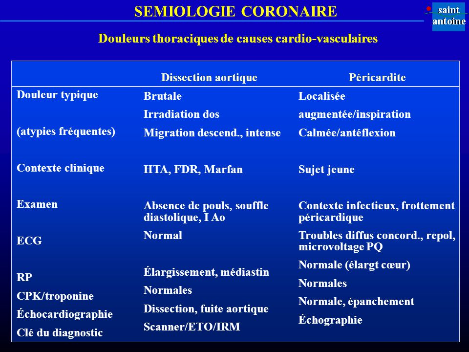 Douleurs thoraciques de causes cardio-vasculaires