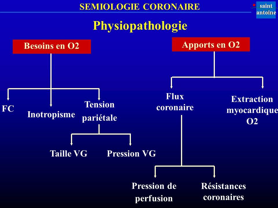 Extraction myocardique O2 Résistances coronaires