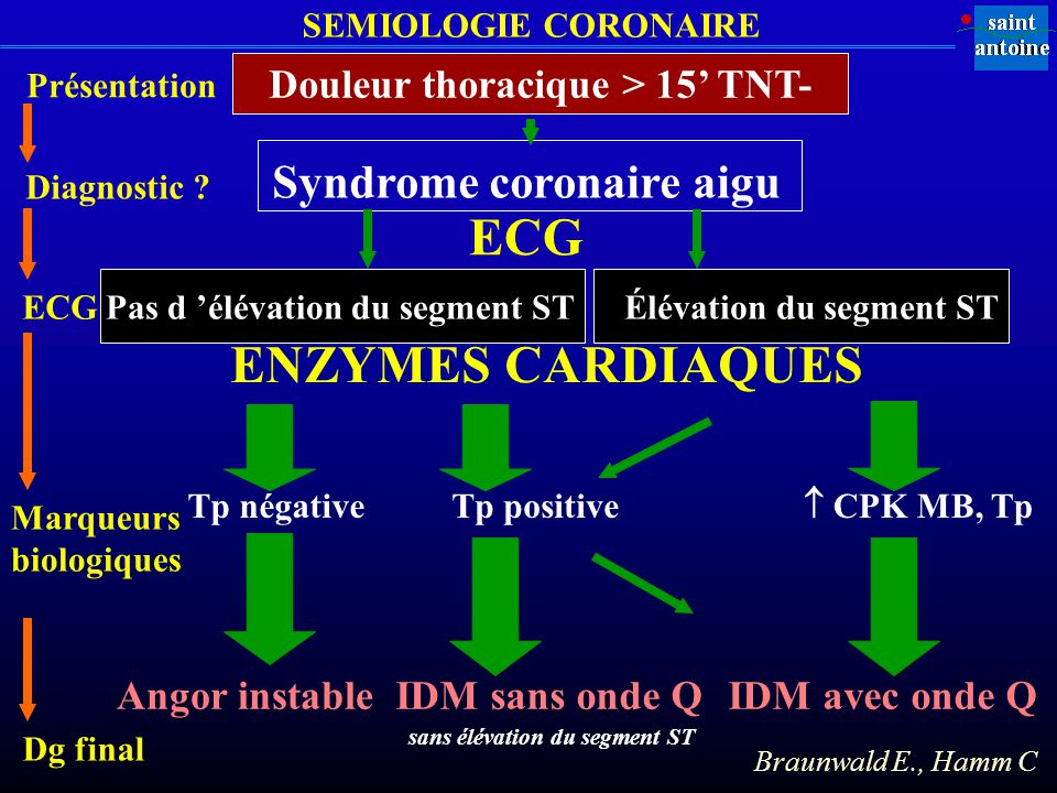 ECG ENZYMES CARDIAQUES