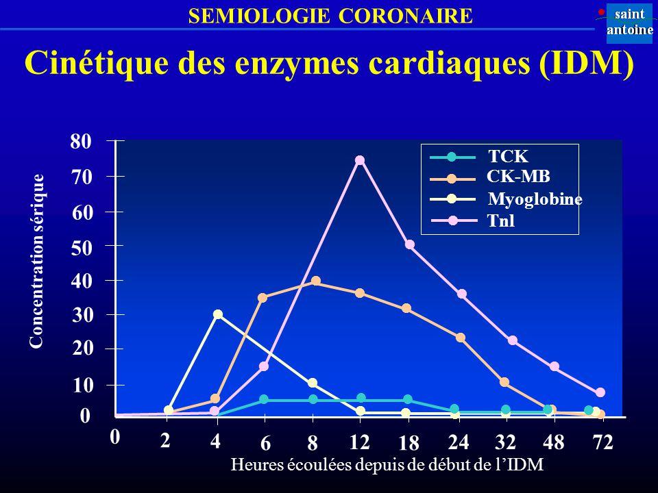 Cinétique des enzymes cardiaques (IDM) Concentration sérique