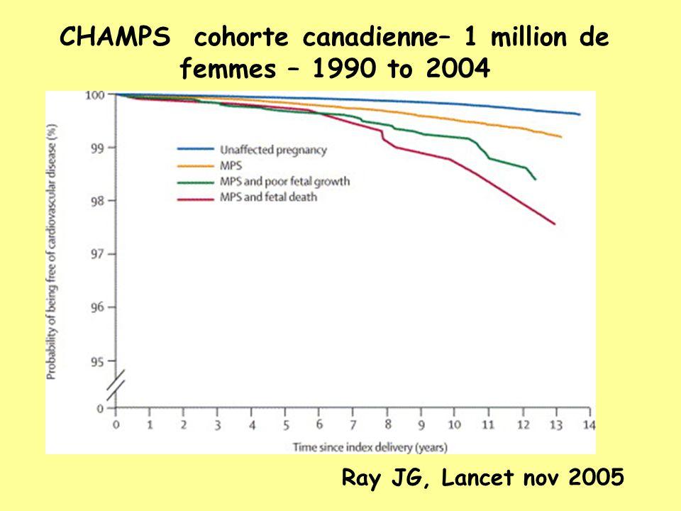 CHAMPS cohorte canadienne– 1 million de femmes – 1990 to 2004