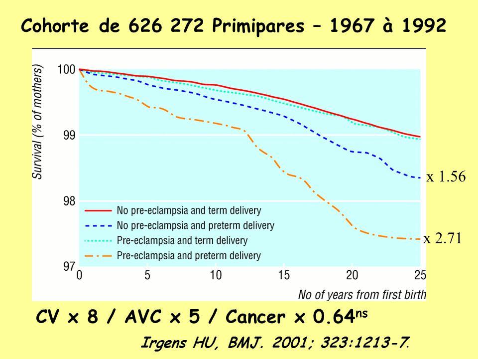 Cohorte de 626 272 Primipares – 1967 à 1992