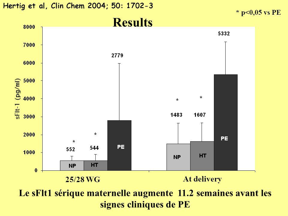 Hertig et al, Clin Chem 2004; 50: 1702-3