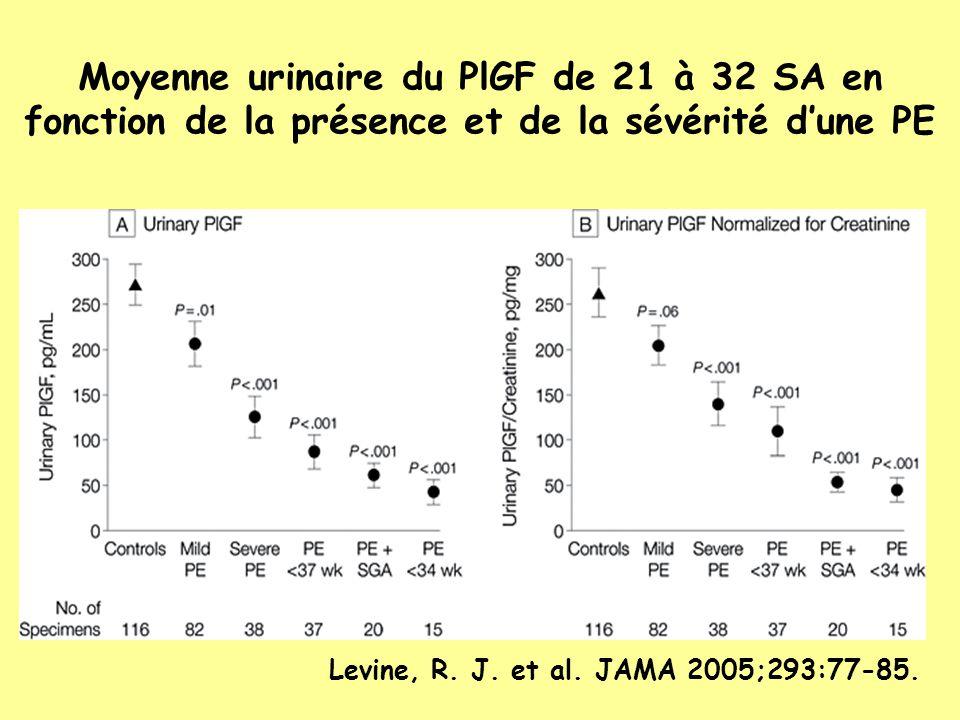 Moyenne urinaire du PlGF de 21 à 32 SA en fonction de la présence et de la sévérité d'une PE