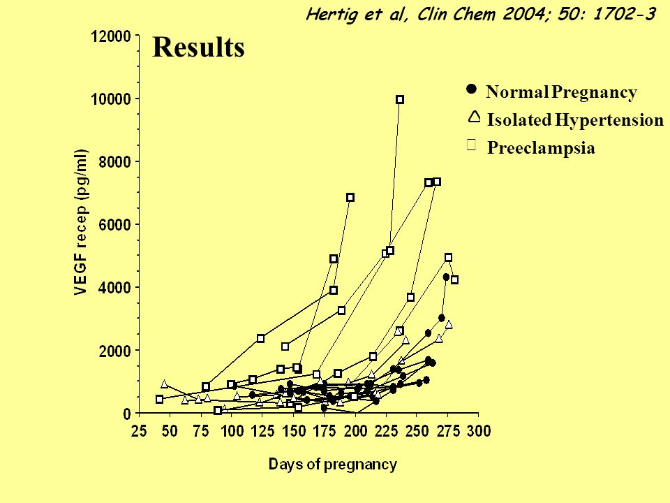 Results Normal Pregnancy Isolated Hypertension Preeclampsia
