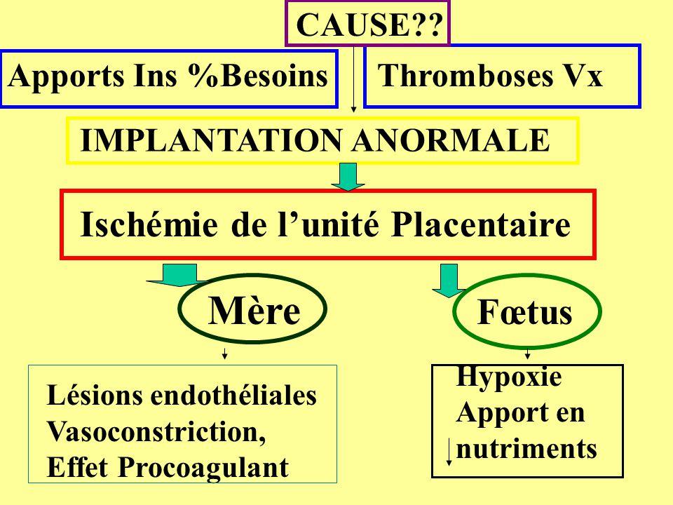 Ischémie de l'unité Placentaire