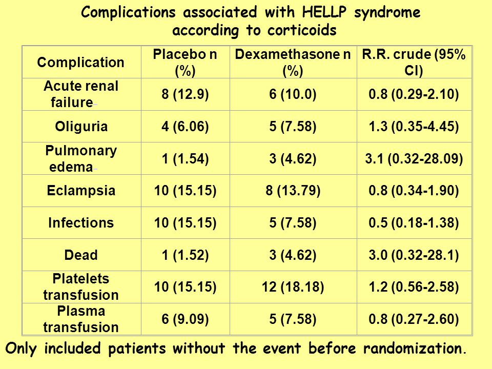 Complications associated with HELLP syndrome according to corticoids