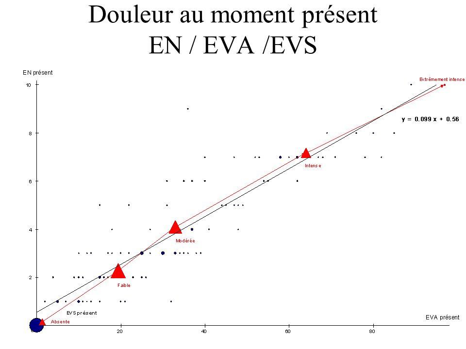Douleur au moment présent EN / EVA /EVS