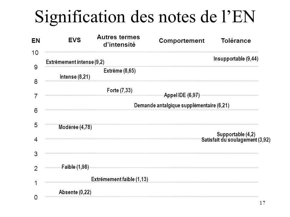 Signification des notes de l'EN