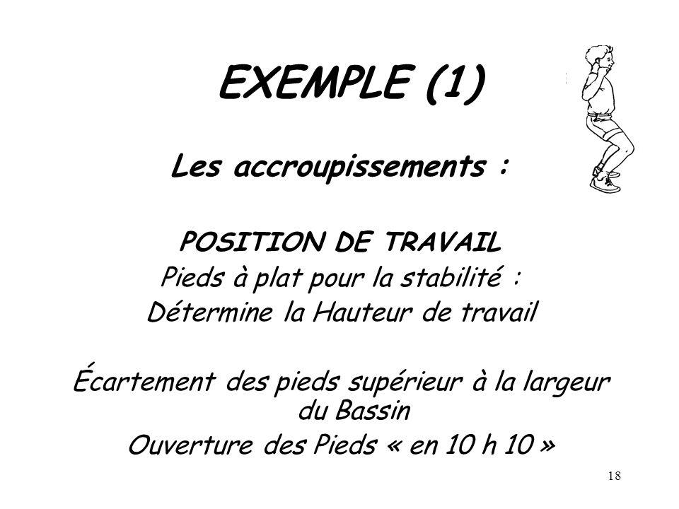 EXEMPLE (1) Les accroupissements : POSITION DE TRAVAIL