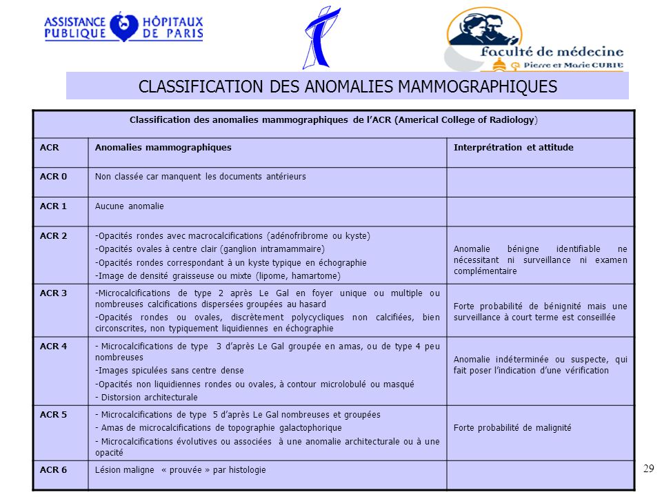 CLASSIFICATION DES ANOMALIES MAMMOGRAPHIQUES