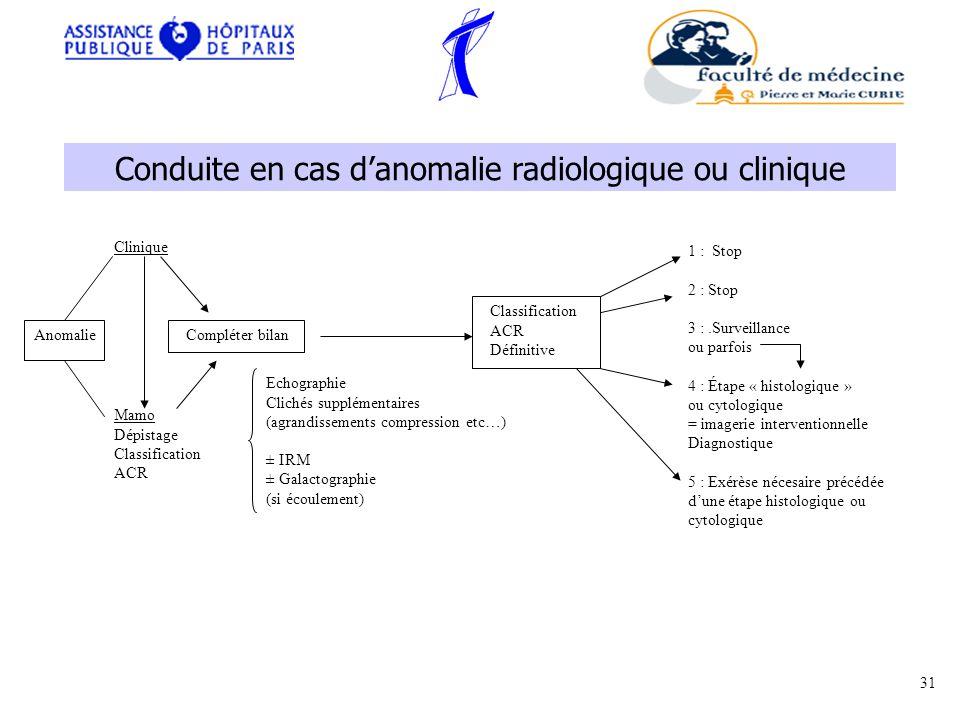 Conduite en cas d'anomalie radiologique ou clinique