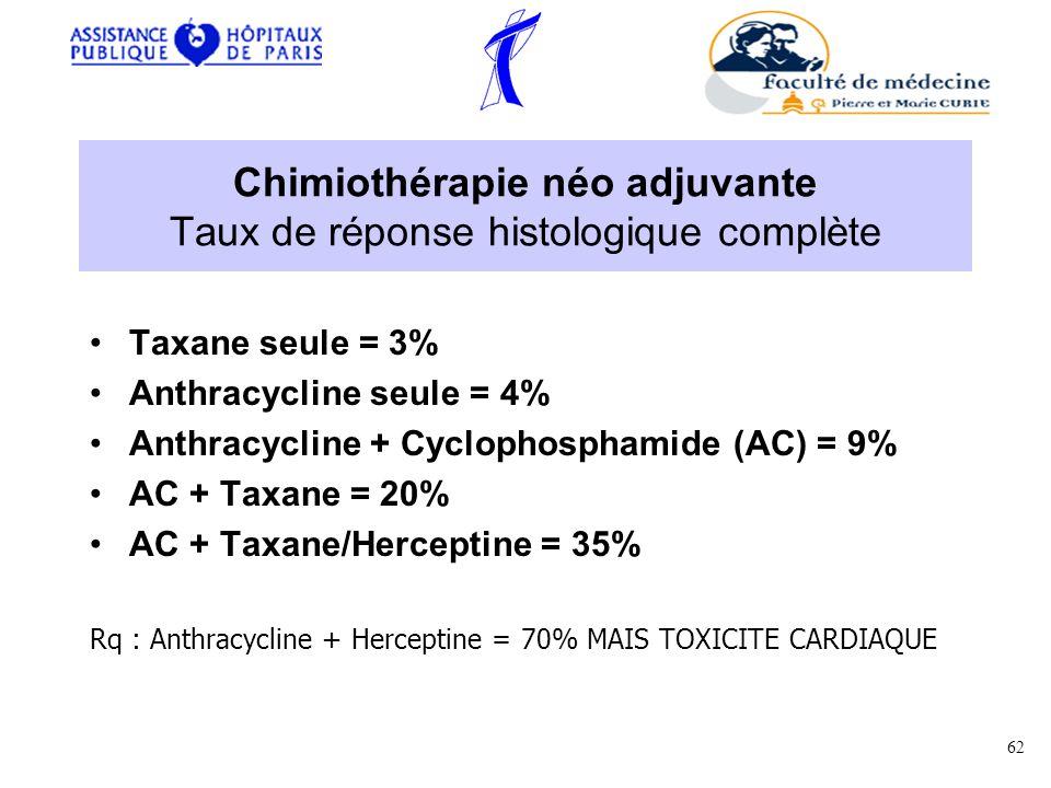 Chimiothérapie néo adjuvante Taux de réponse histologique complète