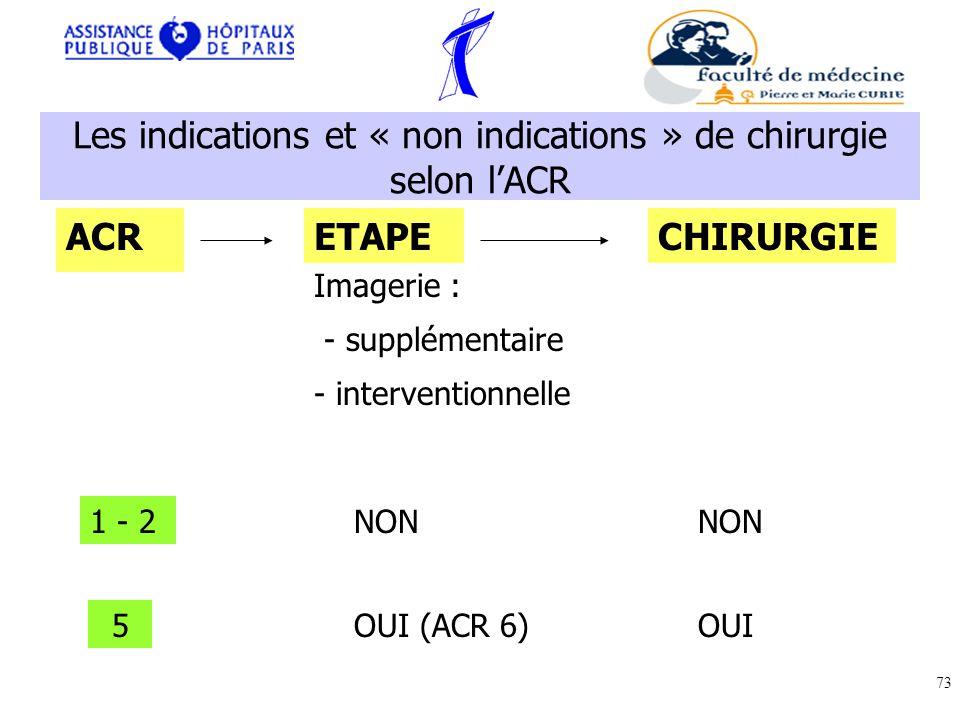 Les indications et « non indications » de chirurgie selon l'ACR