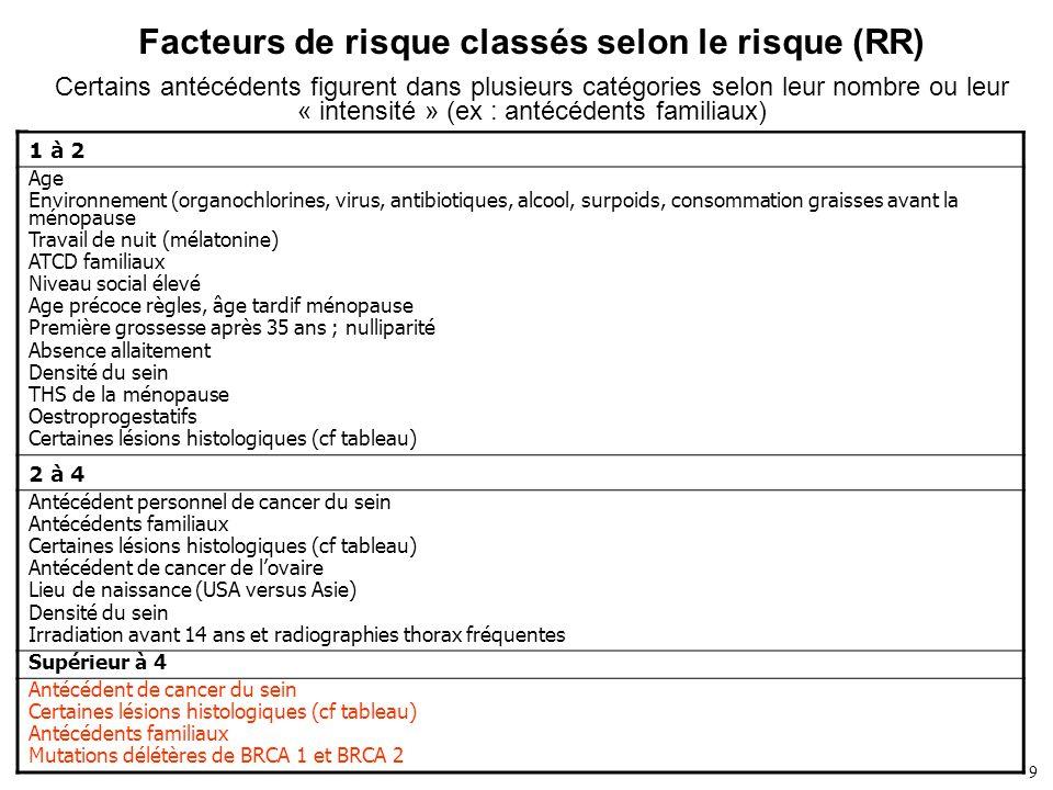 Facteurs de risque classés selon le risque (RR)