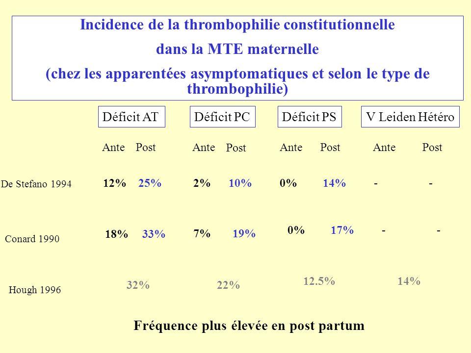 Incidence de la thrombophilie constitutionnelle dans la MTE maternelle