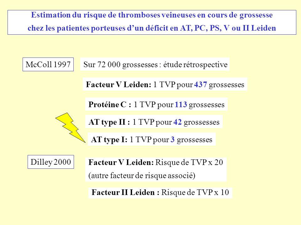 Estimation du risque de thromboses veineuses en cours de grossesse