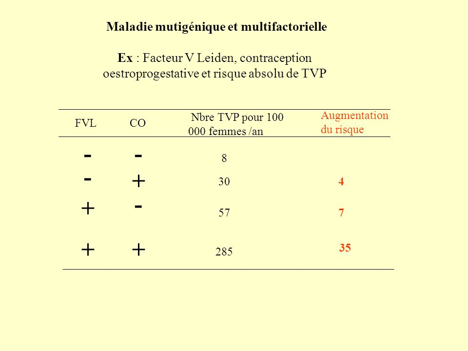 - - - + - + + + Maladie mutigénique et multifactorielle