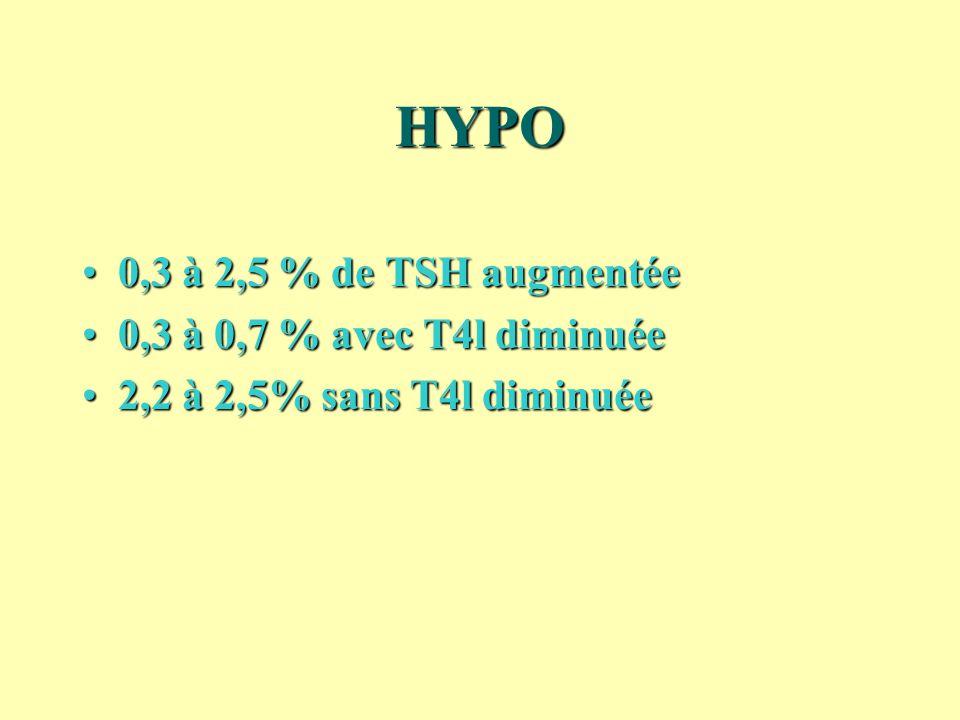HYPO 0,3 à 2,5 % de TSH augmentée 0,3 à 0,7 % avec T4l diminuée