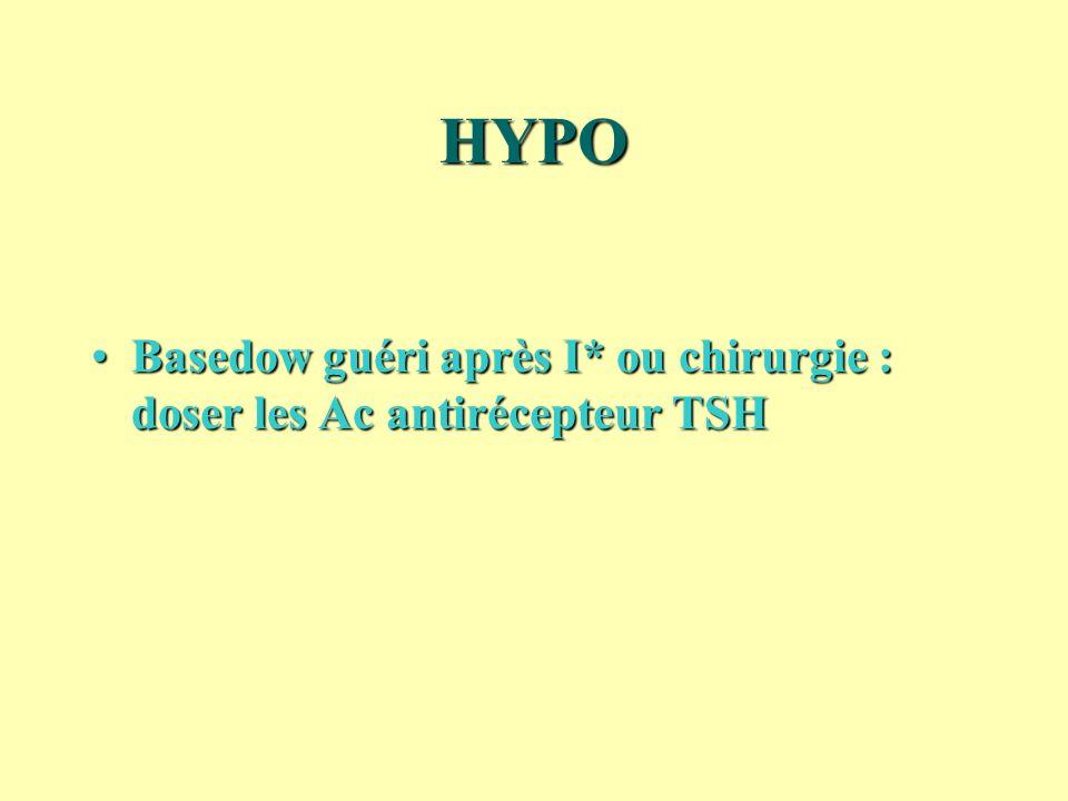 HYPO Basedow guéri après I* ou chirurgie : doser les Ac antirécepteur TSH