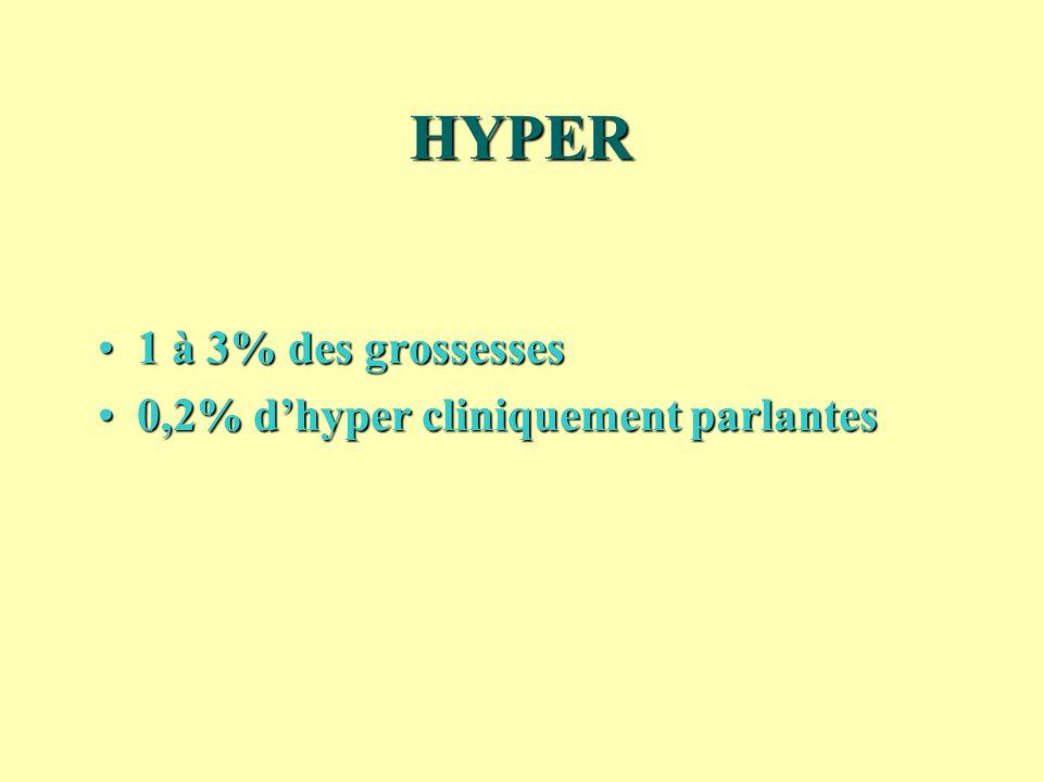 HYPER 1 à 3% des grossesses 0,2% d'hyper cliniquement parlantes