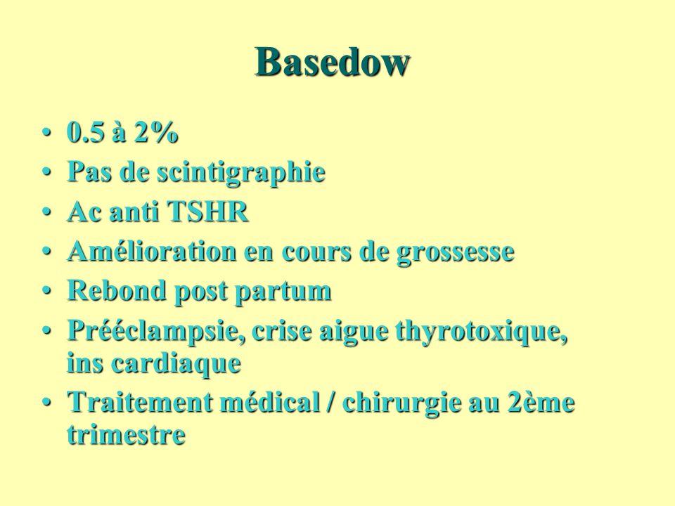 Basedow 0.5 à 2% Pas de scintigraphie Ac anti TSHR