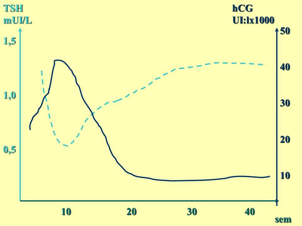 TSH mUI/L hCG UI:lx1000. 50. 40. 30. 20. 10. 1,5. 1,0. 0,5. 10 20 30 40.