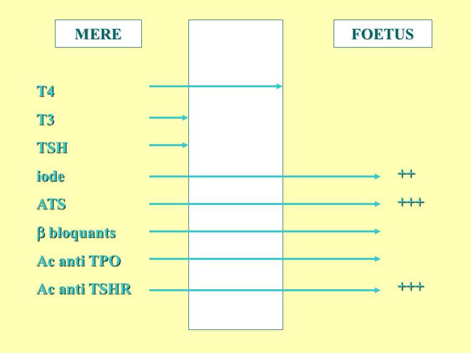 MERE FOETUS T4 T3 TSH iode ATS b bloquants Ac anti TPO Ac anti TSHR ++ +++
