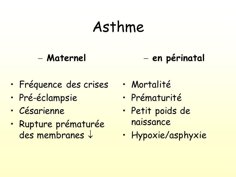 Asthme Maternel Fréquence des crises Pré-éclampsie Césarienne