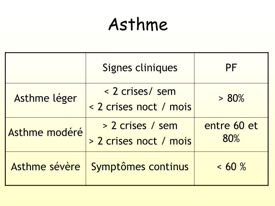 Asthme Signes cliniques PF Asthme léger < 2 crises/ sem