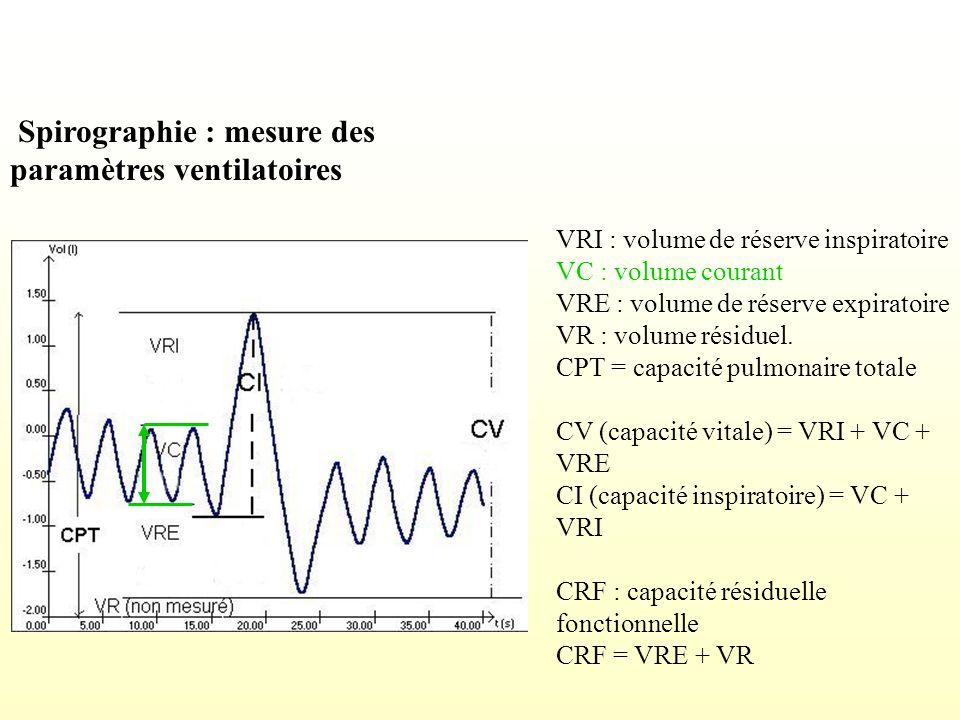Spirographie : mesure des paramètres ventilatoires