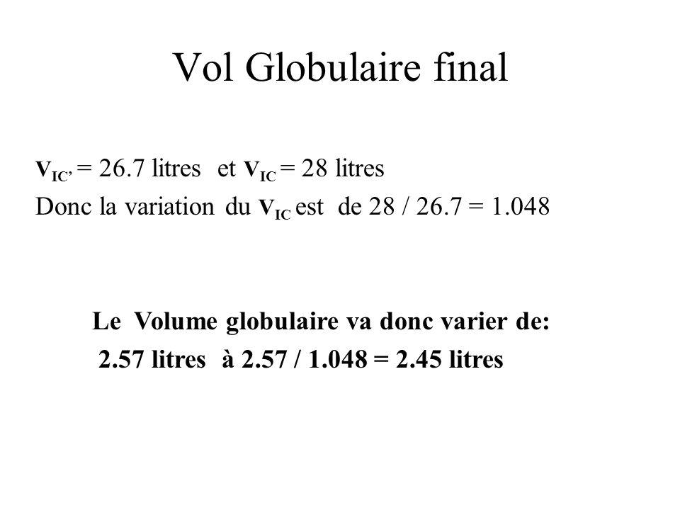 Vol Globulaire final Donc la variation du VIC est de 28 / 26.7 = 1.048