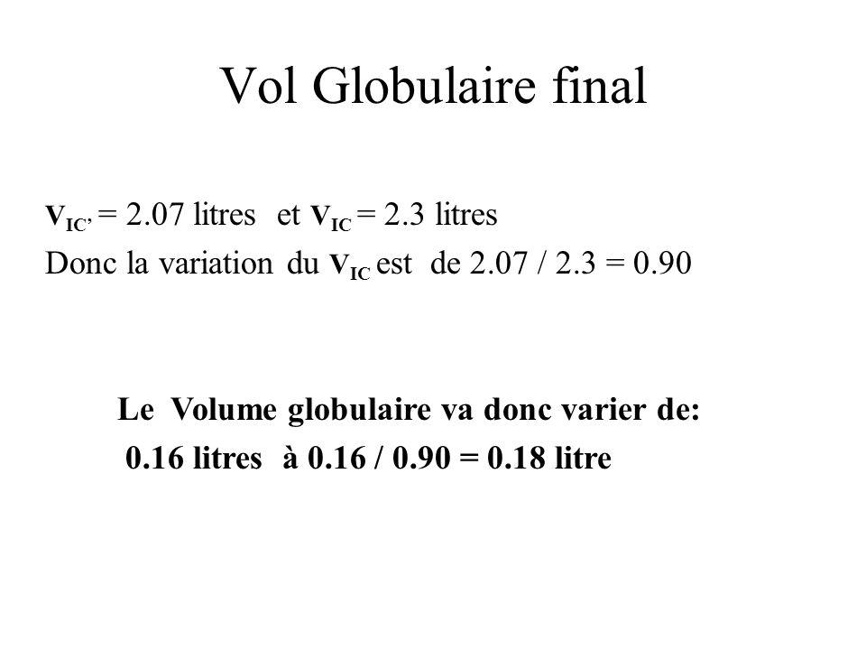Vol Globulaire final Donc la variation du VIC est de 2.07 / 2.3 = 0.90