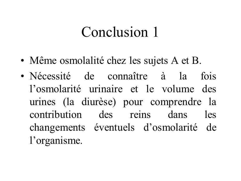 Conclusion 1 Même osmolalité chez les sujets A et B.