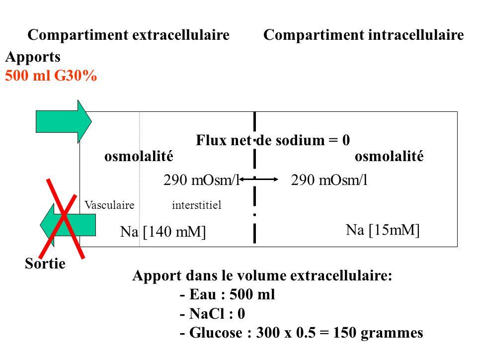 Compartiment intracellulaire Compartiment extracellulaire