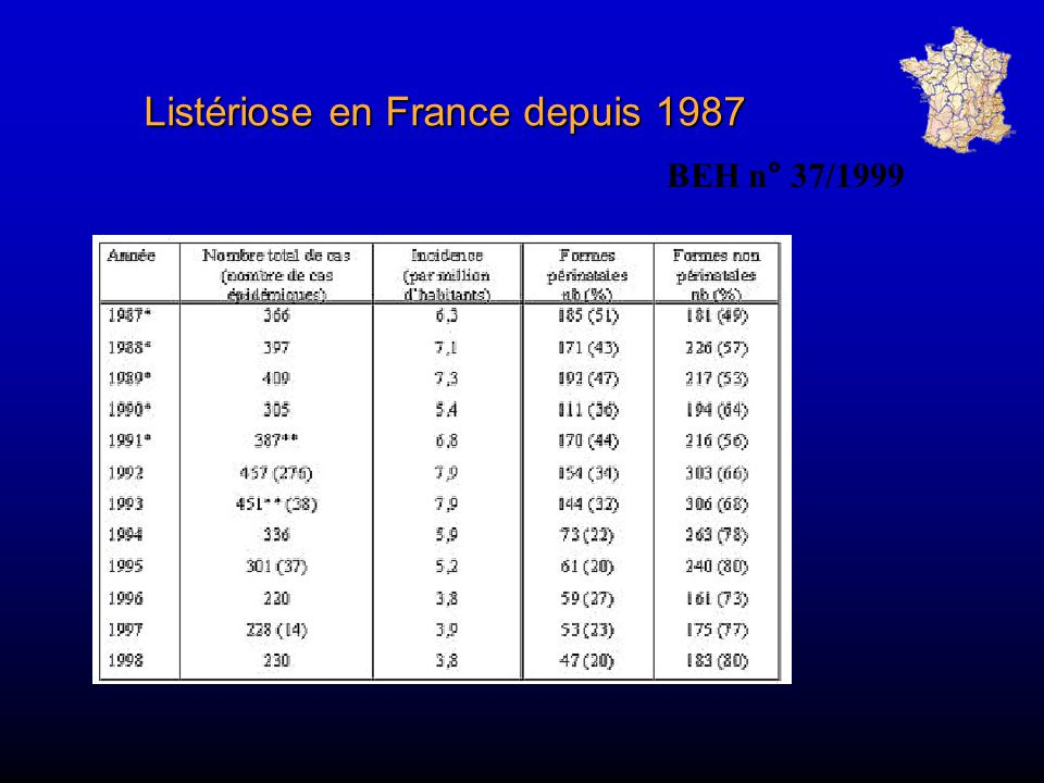 Listériose en France depuis 1987