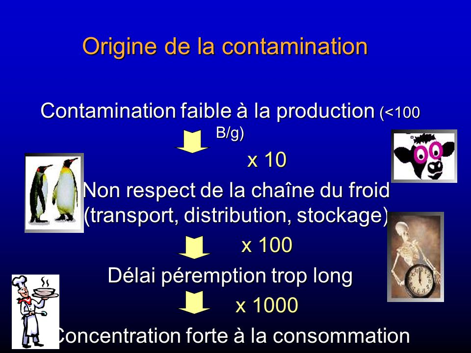 Origine de la contamination