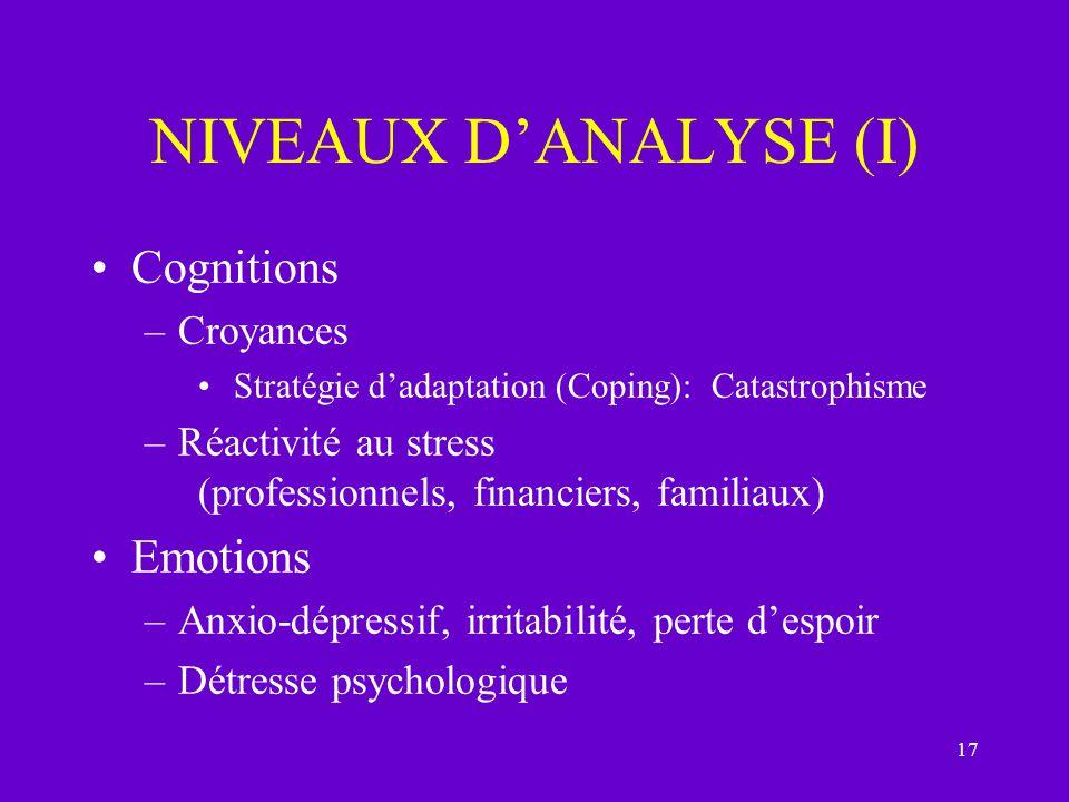 NIVEAUX D'ANALYSE (I) Cognitions Emotions Croyances